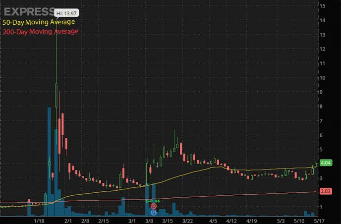 best penny stocks to watch Express Inc. EXPR stock chart