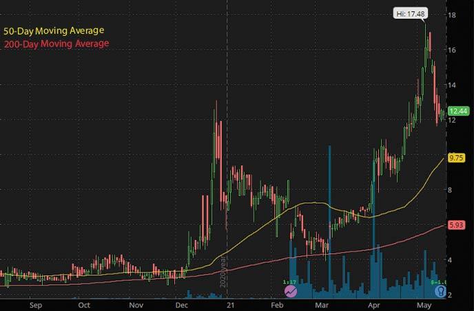 best penny stocks to watch GT Biopharma GTBP stock chart