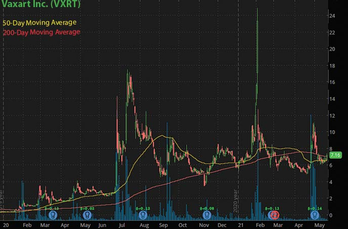 best penny stocks to watch Vaxart Inc. VXRT stock chart