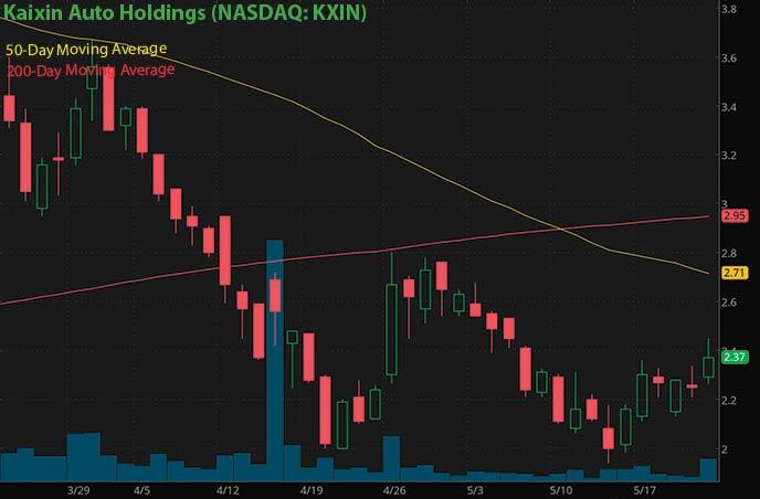 new penny stocks to buy Kaixin Auto KXIN stock chart