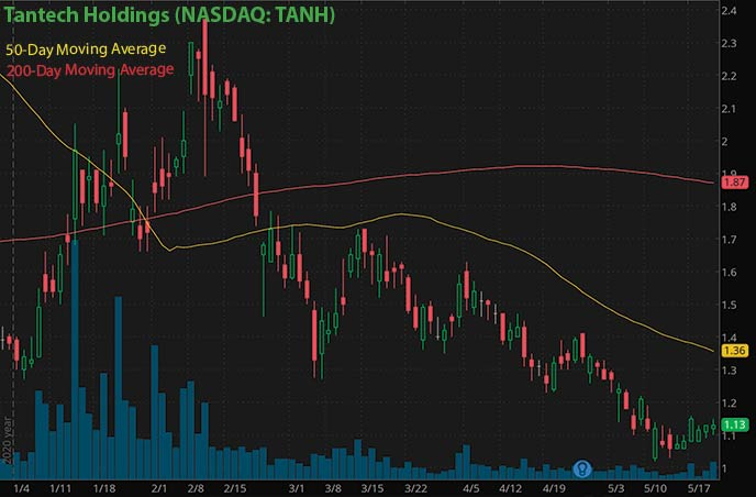 new penny stocks to buy Tantech Holdings TANH stock chart