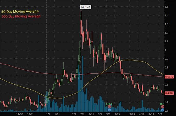 penny stocks on robinhood to buy under $1 Assertio Holdings ASRT stock chart