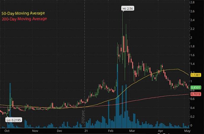 penny stocks on robinhood to buy under $1 US Antimony UAMY stock chart