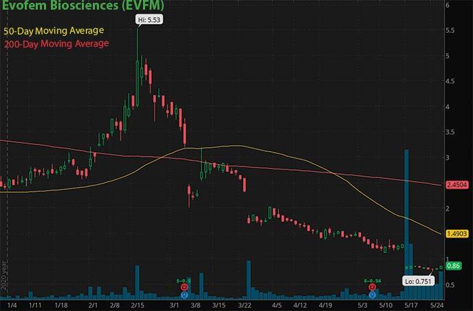 penny stocks to buy on Robinhood Webull Evofem Biosciences EVFM stock chart