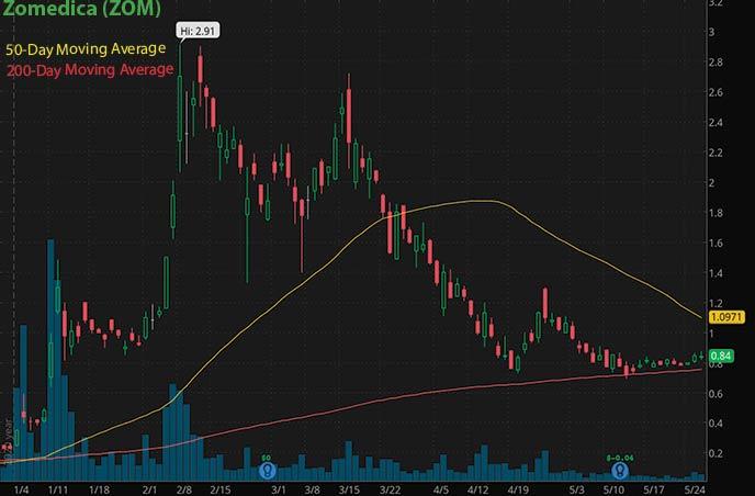 penny stocks to buy on Robinhood Webull Zomedica ZOM stock chart