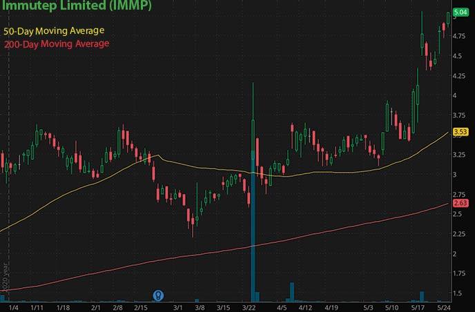 penny stocks to buy on robinhood Immutep Limited IMMP stock chart