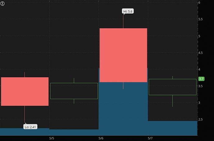 penny stocks to watch may 2021 ALFI Inc. ALF stock chart
