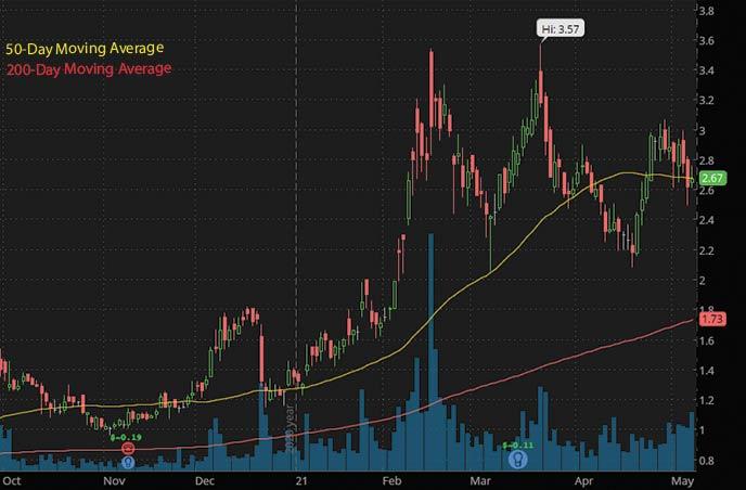 penny stocks to watch may 2021 Sesen Bio Inc. SESN stock chart
