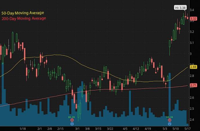 reddit penny stocks to buy right now Ambev ABEV stock chart