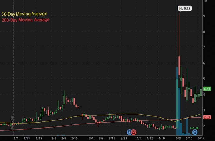 reddit penny stocks to buy right now Precipio Inc PRPO stock chart