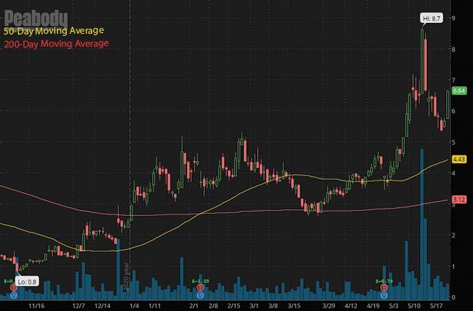 reddit penny stocks to watch Peabody Energy BTU stock chart