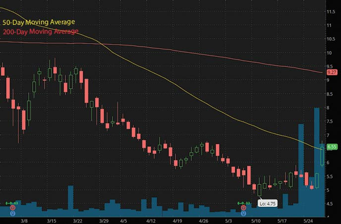 reddit penny stocks to watch Syros Pharmaceuticals SYRS stock chart