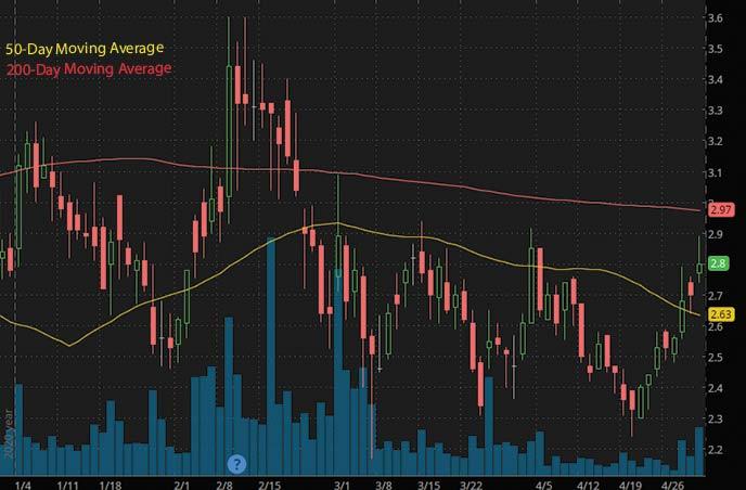 robinhood penny stocks to buy Sio Gene Therapies SIOX stock chart