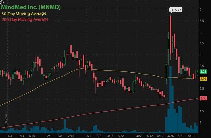 robinhood penny stocks to buy avoid MindMed Inc. MNMD stock chart