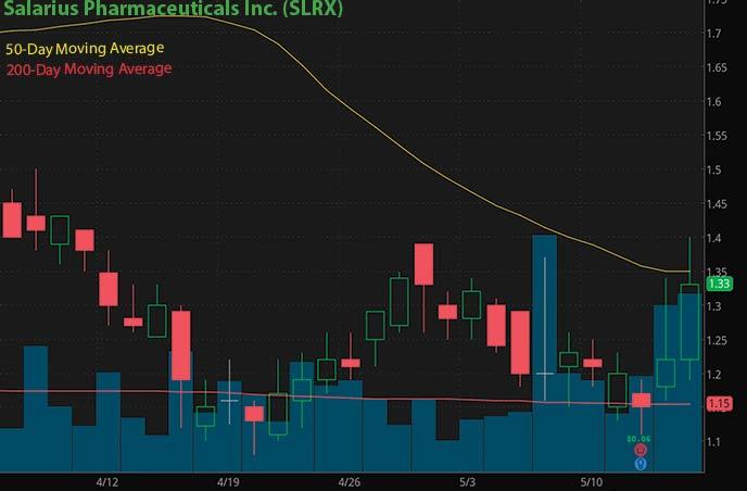 robinhood penny stocks to buy avoid Salarius Pharmaceuticals Inc. SLRX stock chart