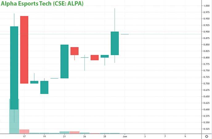 Esports penny stocks to watch Alpha Esports Tech ALPA stock chart
