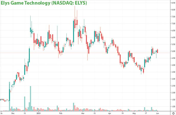 Esports penny stocks to watch Elys Game Technology ELYS stock chart