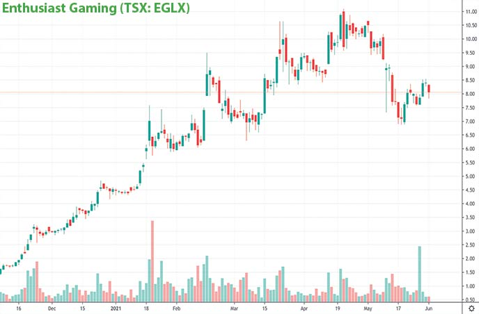 Esports penny stocks to watch Enthusiast Gaming EGLX stock chart