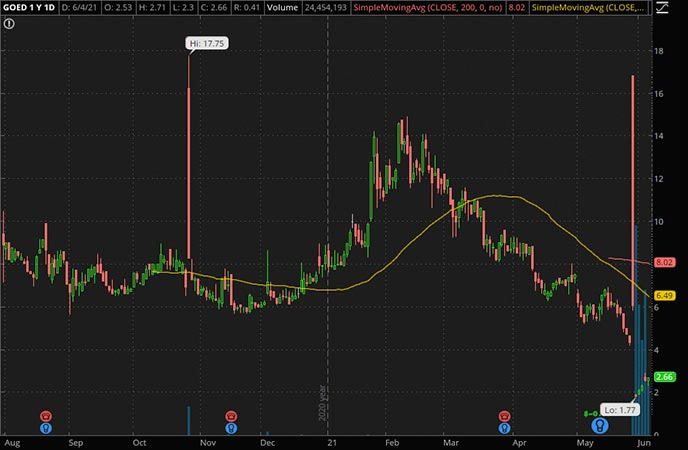 Penny_Stocks_to_Watch_1847 Goedeker Inc. (GOED Stock Chart)
