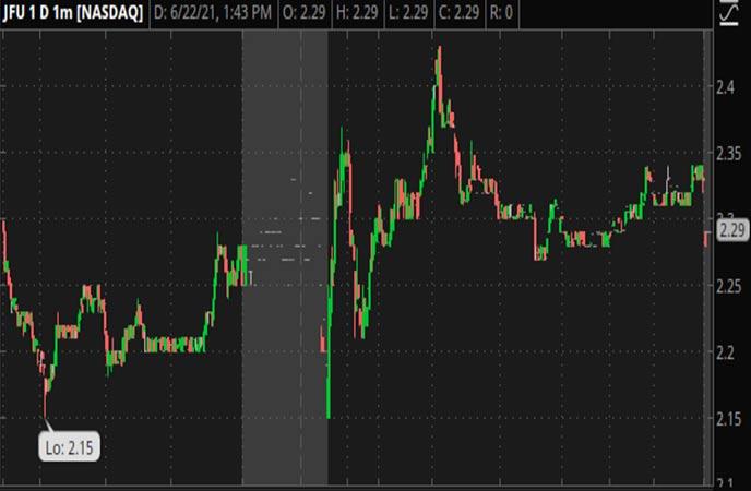 Penny_Stocks_to_Watch_9F_Inc._(JFU_Stock_Chart)