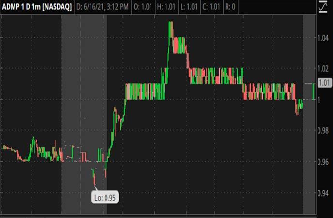Penny_Stocks_to_Watch_Adamis_Pharmaceuticals_Corp_ADMP_Stock_Chart