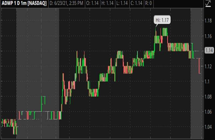 Penny_Stocks_to_Watch_Adamis_Pharmaceuticals_Corporation_ADMP_Stock
