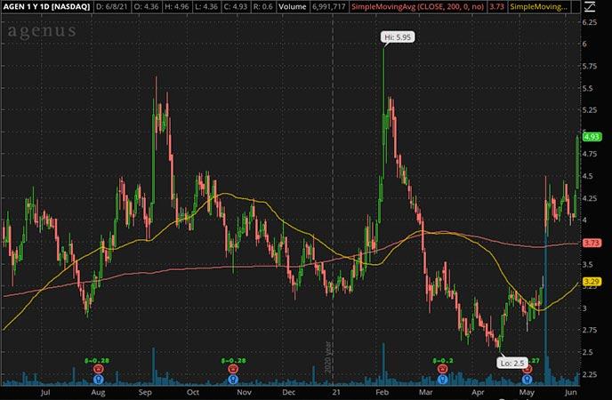 Penny_Stocks_to_Watch_Agenus Inc. (AGEN Stock Chart)