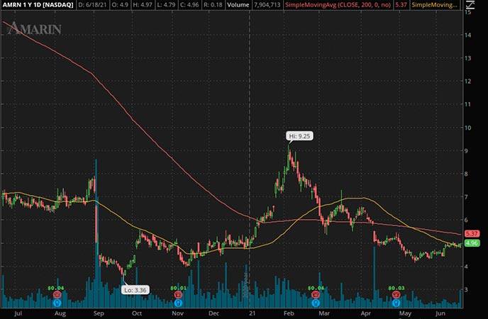 Penny_Stocks_to_Watch_Amarin Corp. (AMRN Stock Chart)