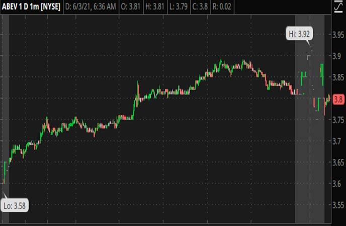 Penny_Stocks_to_Watch_Ambev_SA_(ABEV_Stock_Chart)