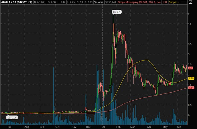Penny_Stocks_to_Watch_American Battery Metals Corp. (ABML Stock Chart)