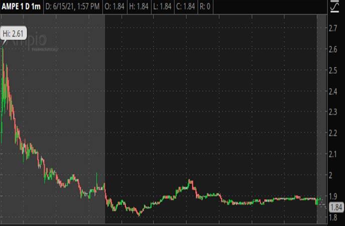 Penny_Stocks_to_Watch_Ampio_Pharmaceuticals_Inc_AMPE_Stock_Chart