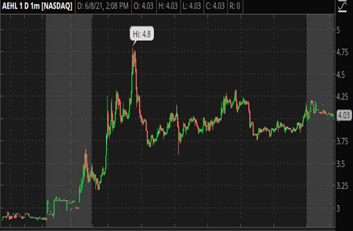 Penny_Stocks_to_Watch_Antelope_Enterprise_Holdings_Limited_AEHL