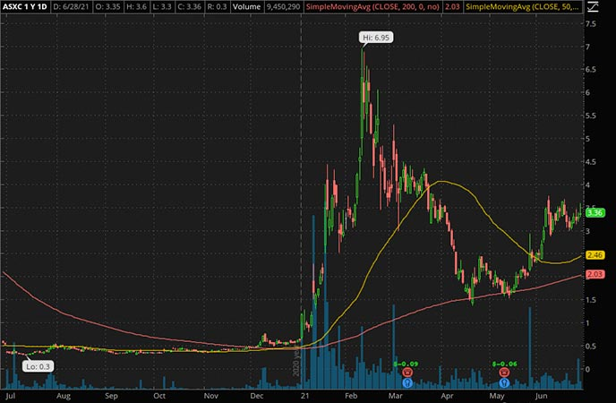 Penny_Stocks_to_Watch_Asensus Surgical Inc. (ASXC Stock Chart)
