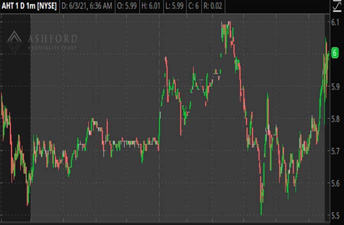 Penny_Stocks_to_Watch_Ashford_Hospitality_Trust_AHT_Stock_Report