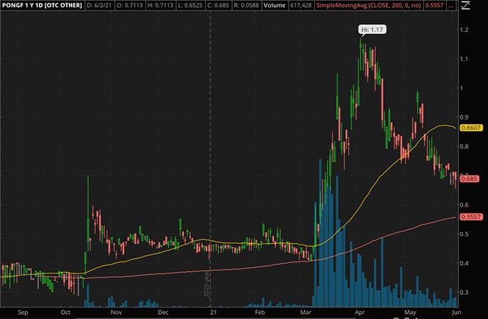 Penny_Stocks_to_Watch_Atari SA (PONGF Stock Chart)