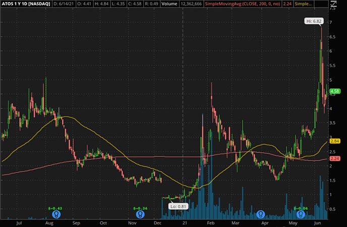 Penny_Stocks_to_Watch_Atossa Therapeutics Inc. (ATOS Stock Chart)