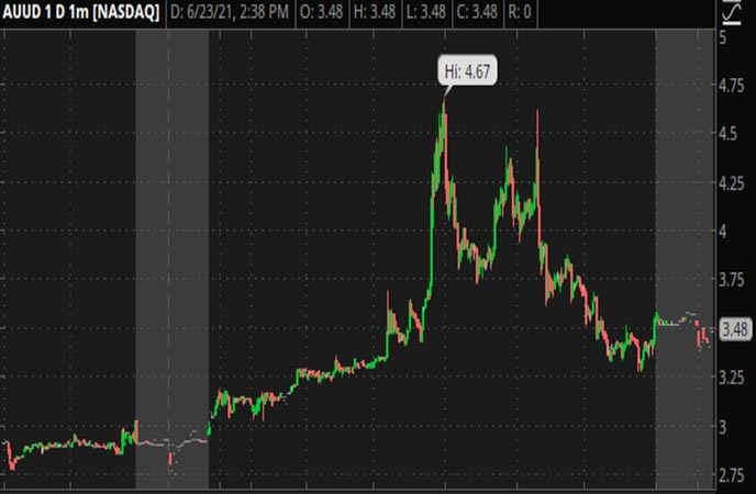 Penny_Stocks_to_Watch_Auddia_Inc._(AUUD_Stock_Chart)
