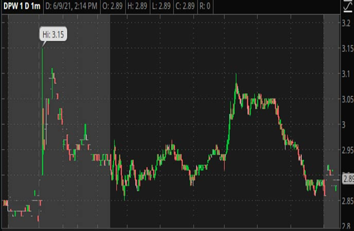 Penny_Stocks_to_Watch_Ault_Global_Holdings_Inc_DPW_Stock_Chart