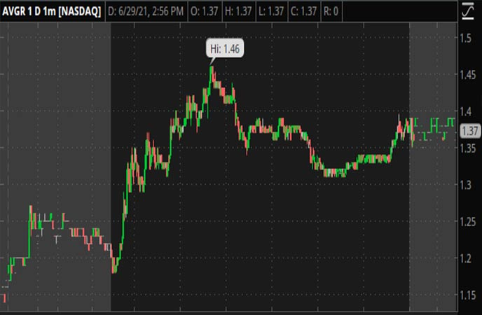 Penny_Stocks_to_Watch_Avinger_Inc