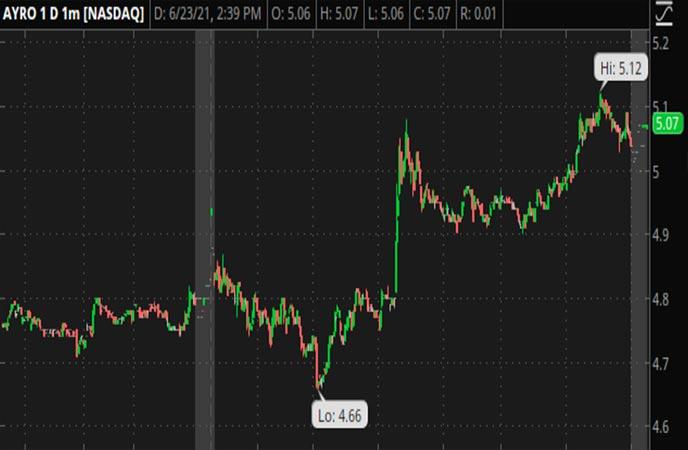 Penny_Stocks_to_Watch_Ayro_Inc._(AYRO_Stock_Chart)