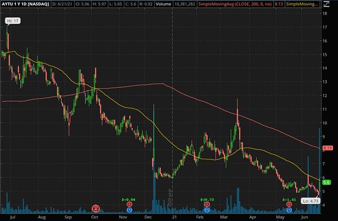 Penny_Stocks_to_Watch_Aytu Biopharma Inc. (AYTU Stock Chart)