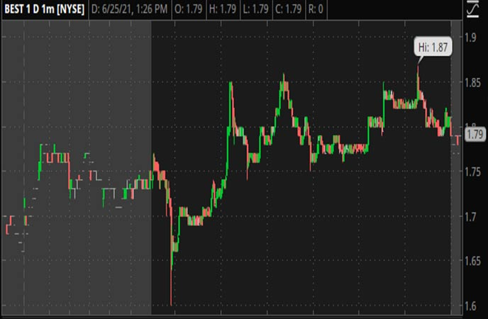Penny_Stocks_to_Watch_BEST_Inc._(BEST_Stock_Chart)