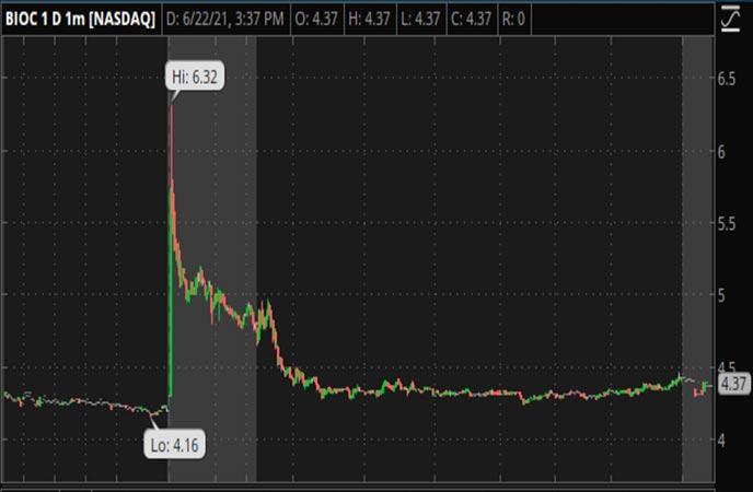 Penny_Stocks_to_Watch_Biocept_Inc._(BIOC_Stock_Chart)