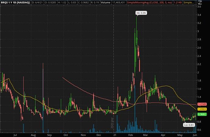 Penny_Stocks_to_Watch_Borqs Technologies Inc. (BRQS Stock Chart)