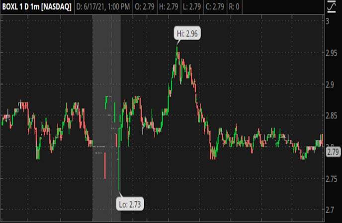 Penny_Stocks_to_Watch_Boxlight_Corporation_BOXL_Stock_Chart