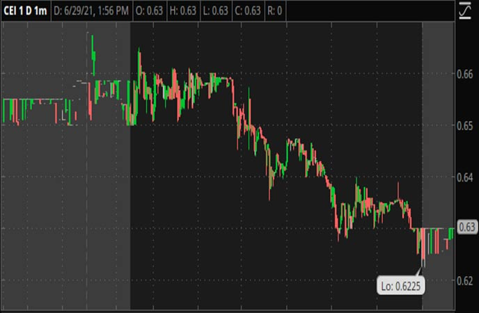Penny_Stocks_to_Watch_Camber_Energy_Inc