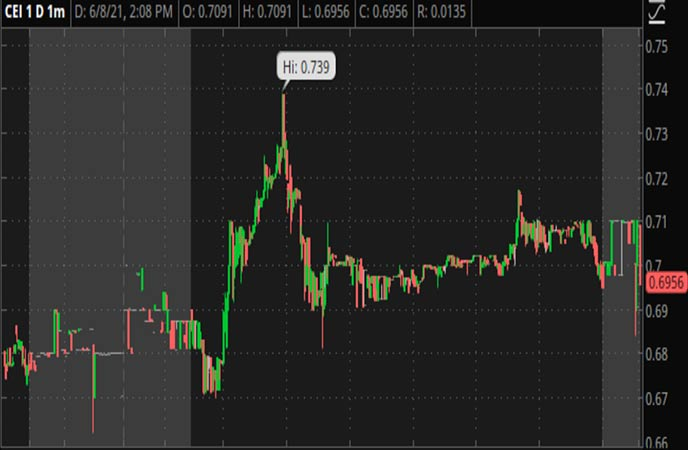 Penny_Stocks_to_Watch_Camber_Energy_Inc._(CEI_Stock_Report)