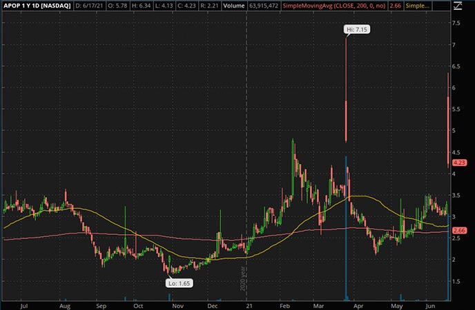 Penny_Stocks_to_Watch_Cellect Biotechnology Ltd. (APOP Stock Chart)