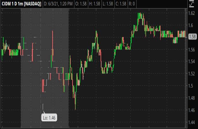Penny_Stocks_to_Watch_Cinedigm_Corp._(CIDM_Stock_Chart)