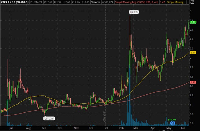 Penny_Stocks_to_Watch_Citius Pharmaceuticals Inc. (CTXR Stock Chart)